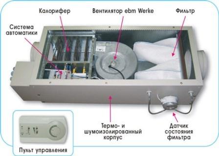 устройство приточной установки Бризарт 500 комфорт