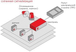 схема взаимодействия элементов охраной системы