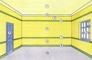 порядок покраски помещения