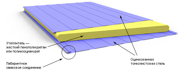 конструкция стеновой сэндвич-панели