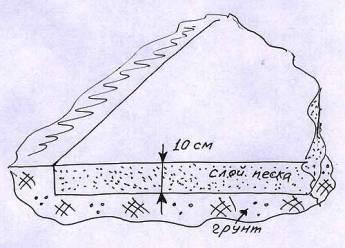 песчаная подушка под бетон
