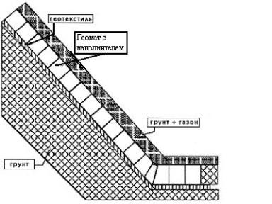 комбинирование материалов - геотекстиля и геоматв