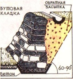 укрепление склона с помощью каменной кладки