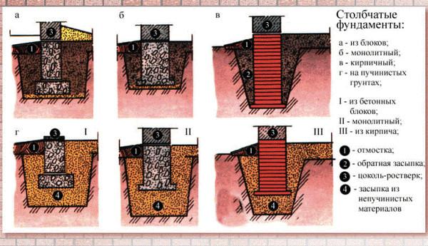 столбчатые фундаменты из разных строительных материалов