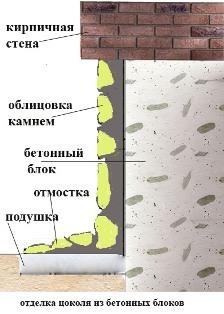 принцип укладки камней на цоколь и сооружения отмостки