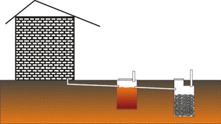 схема устройства септиков на даче