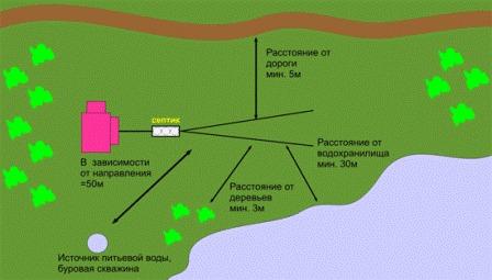 схема расположения септика относительно других объектов