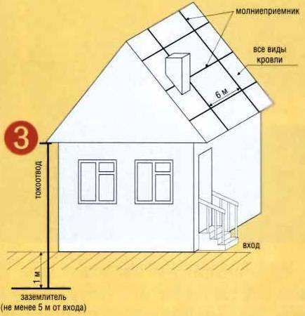 молниеприемник в виде сетки для черепичной крыши