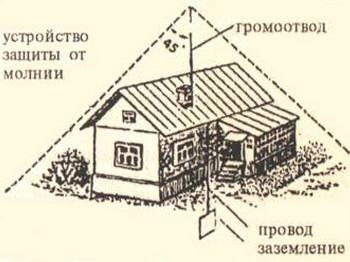 площадь, которую может защитить один молниеприемник определенной высоты