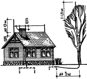 громоотвод на дереве, отстоящем от дома не более 5 м, защищает и дерево, и дом