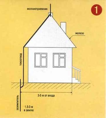 громоотвод для металлической крыши