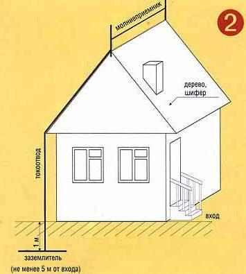 громоотвод в виде стального троса для крыши из шифера или дерева