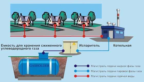 схема автономного газоснабжения нескольких домов