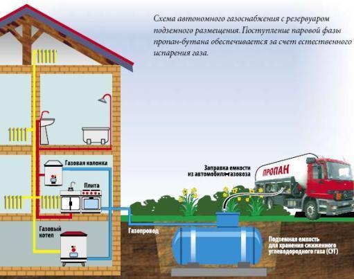 схема автономного газоснабжения с применением газгольдера