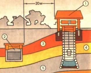 Правильное расположение шахтного колодца