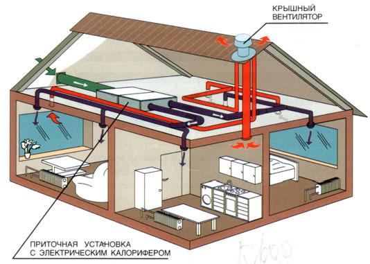 пример системы приточно-вытяжной вентиляции с подогревом воздуха