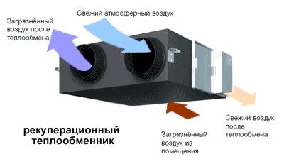 рекуперационный теплообменник