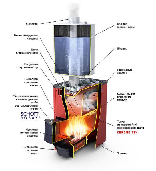 подробная схема устройства дровяной металлической печки-каменки