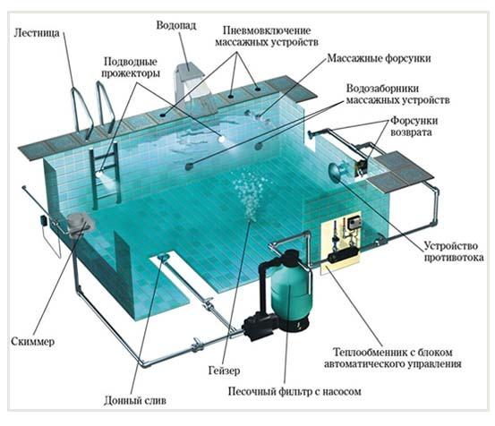 бассейн, оборудованный системой фильтрации, подогрева воды и массажными установками