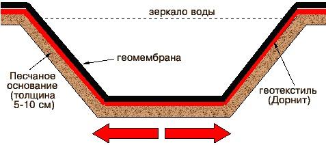 геотекстиль на службе у искусственного пруда