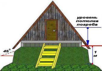крыша над погребом