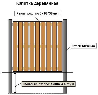как соорудить деревянную калитку