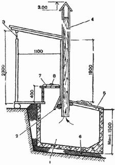 устройство дворового туалета с выгребной ямой и ее вентиляцией