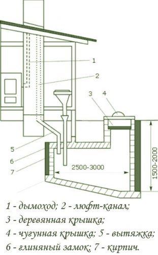 внутридомовой люфт-клозет с выгребной ямой на улице