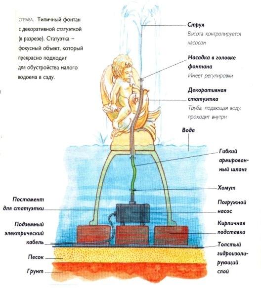 пример обустройства фонтана на воде