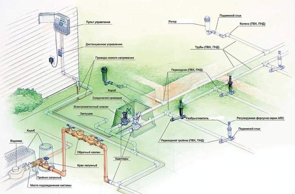 проектирование и монтаж автоматической системы полива