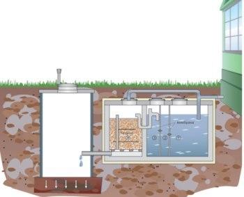 фильтрующий колодец в системе очистки сточных вод