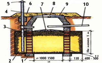 устройство фильтрующего колодца