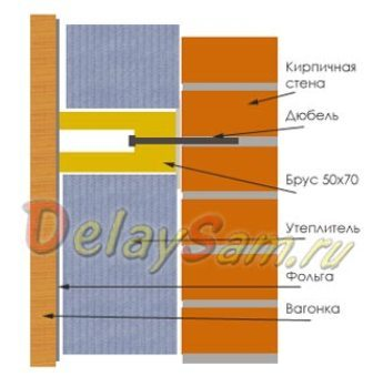 утеплитель между внешней перегородкой и внутренней обшивкой сауны