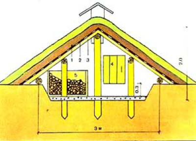 Как сделать маленький погреб на даче своими руками 1