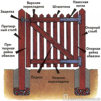 Сделать деревянную калитку своими руками