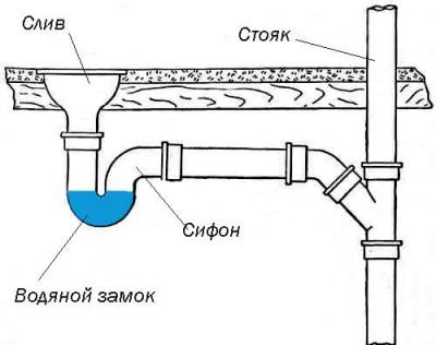 канализационного сифона