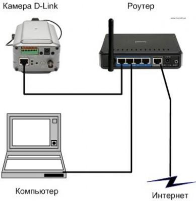 Установка wifi камеры видеонаблюдения своими руками 77