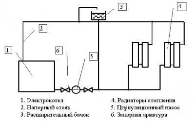 схема. центрального. отопленияКотлы для отопления. горения топлиЂ в корзину .  Радиаторы и котлы. схемы котлов...