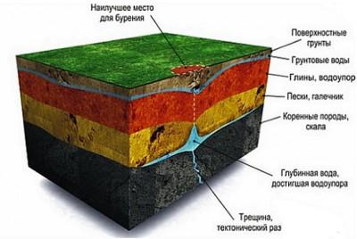 Определение уровня грунтовых вод на участке