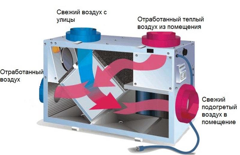 Теплообменник черч ж акт промывки теплообменника в теплоузле